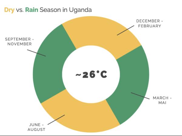 seasons-big-five-safari-uganda